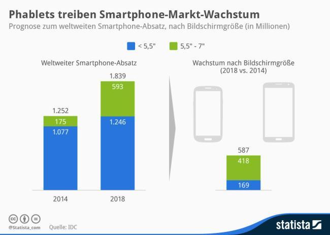 Statista_Phablets_Smartphone_Wachstum