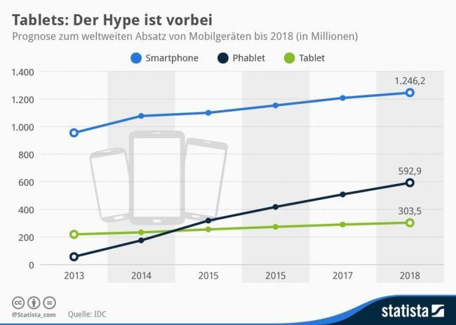 Verkaufszahlen Tablets, Smartphones und Phablets