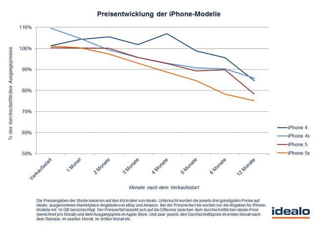 preisentwicklung-iphone-modelle_960