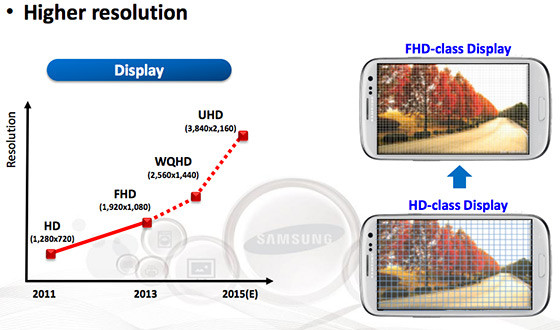 Samsung Display Plan