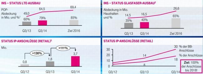 telekom q3 2014 ausbau