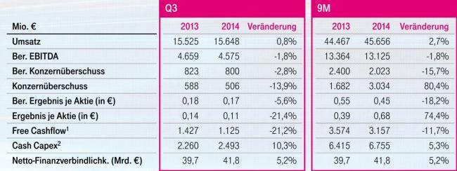 telekom q3 2014