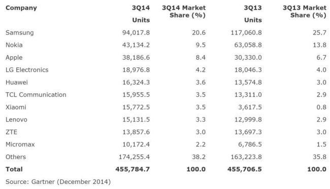 smartphone verkäufe q3 2014 detailliert