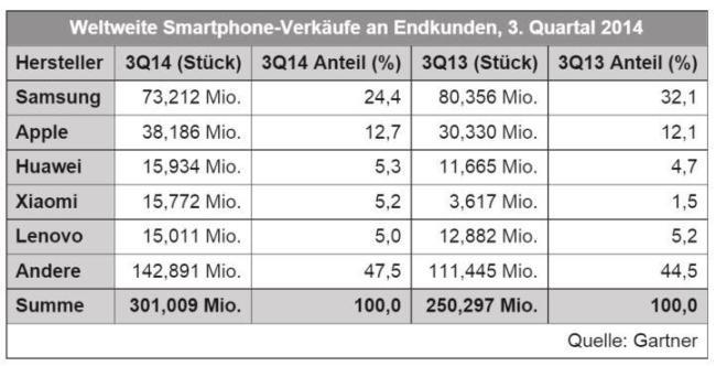 smartphone verkäufe q3 2014