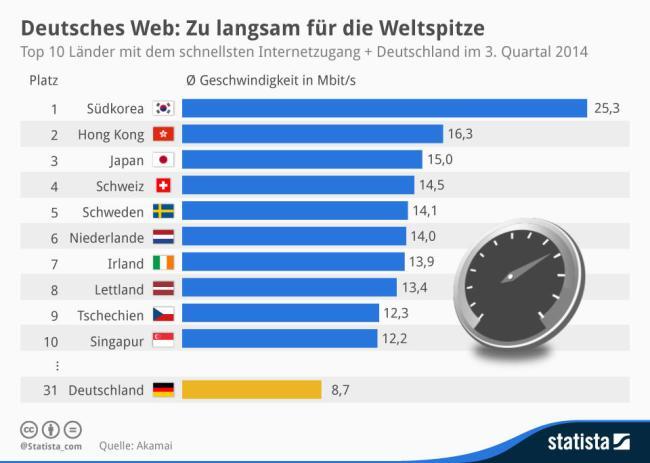 Internet Geschwindigkeit Deutschland 2014