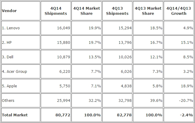 PC Markt Q4 2014