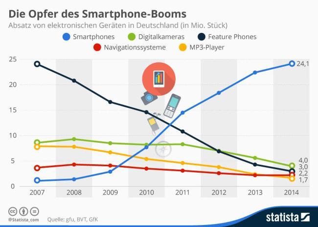 Statista_Smartphone_Boom