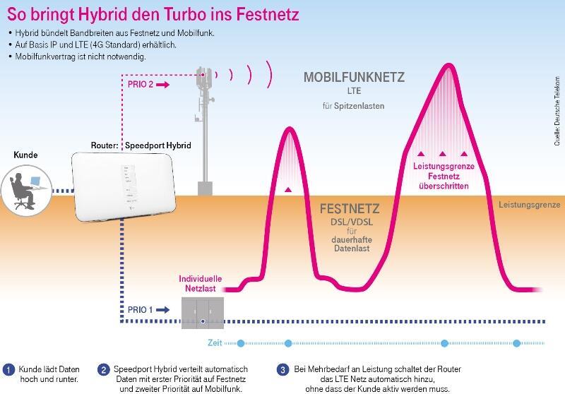 Telekom Hybrid Angebot