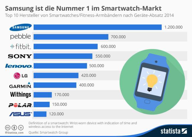 Smartwatch Markt