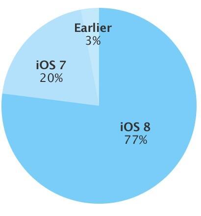 iOS Verteilung März 2015