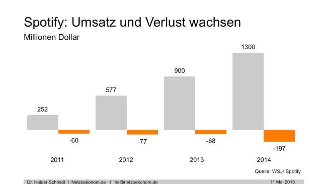 Spotify Grafik Wachstum