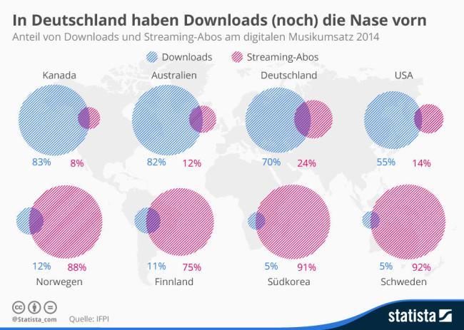 infografik_3539_downloads_vs_streaming_n