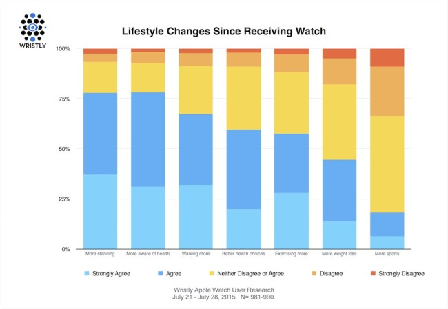Apple Watch Studie 1
