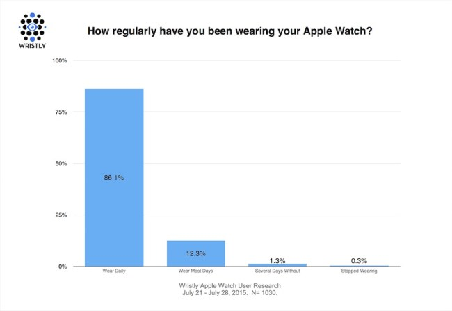 Apple Watch Studie 2