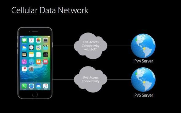 Derzeitige Situation in den Mobilen Netzwerken