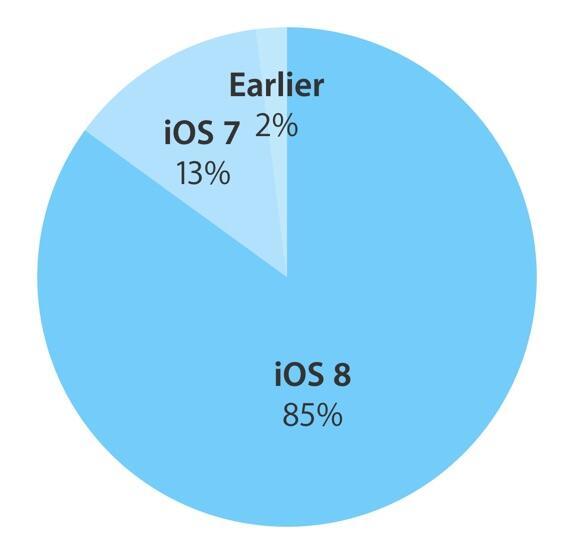 iOS Verteilung Juli 2015