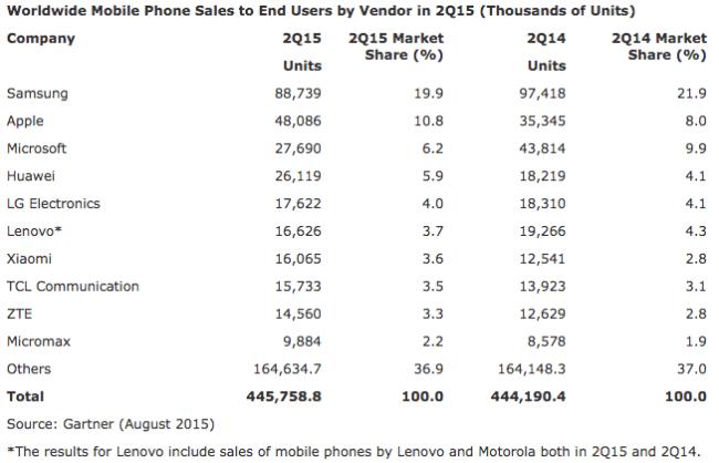 q215 mobile phones gartner