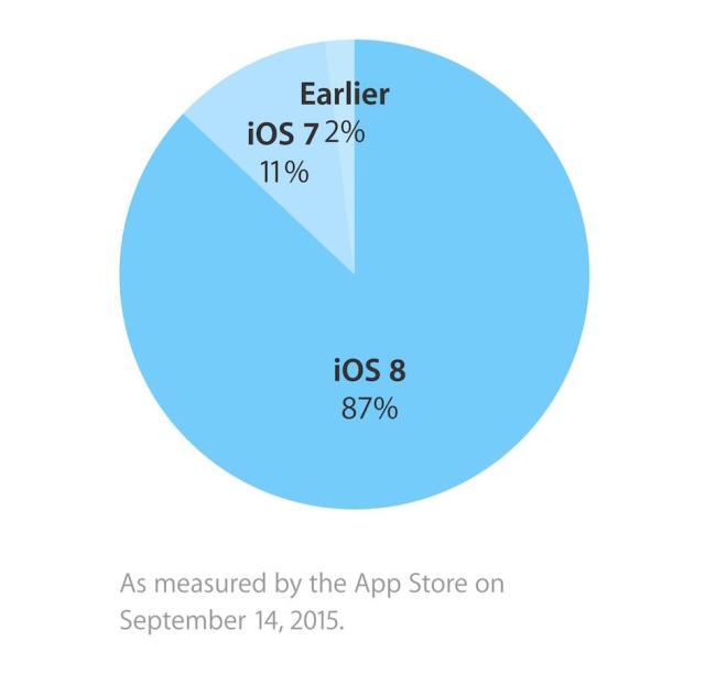 iOS Verteilung September
