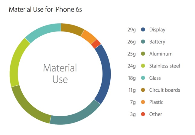 iPhone 6s Material