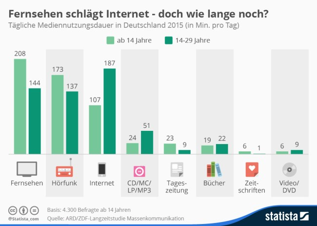 infografik_3792_mediennutzungsdauer_2015_n