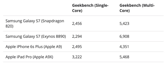Galaxy S7 Benchmark