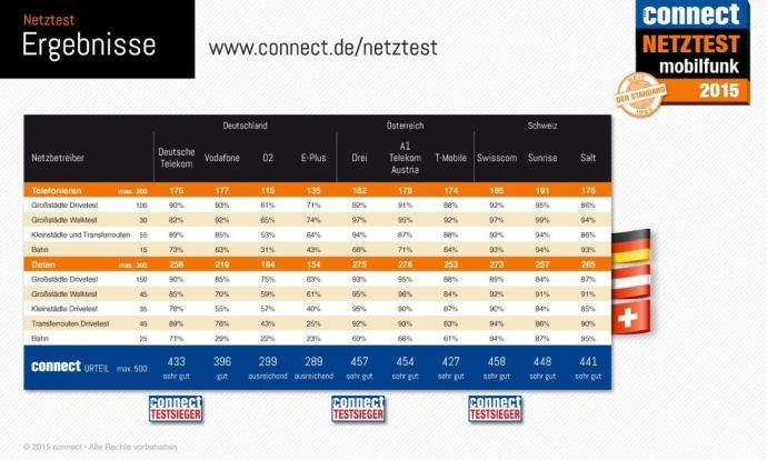 Netztest-Infografik_2015_DACH