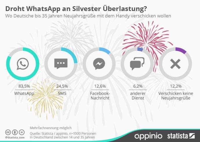 infografik_4182_wie_junge_deutsche_neujahrsgruesse_per_handy_verschicken_n