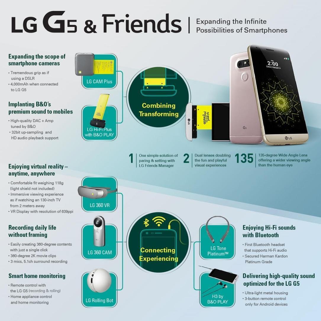 LG Friends Details