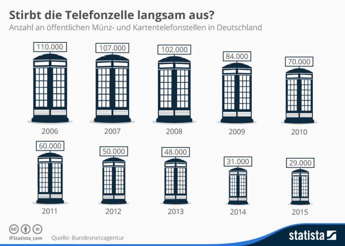 infografik_4415_anzahl_telefonzellen_in_deutschland_n
