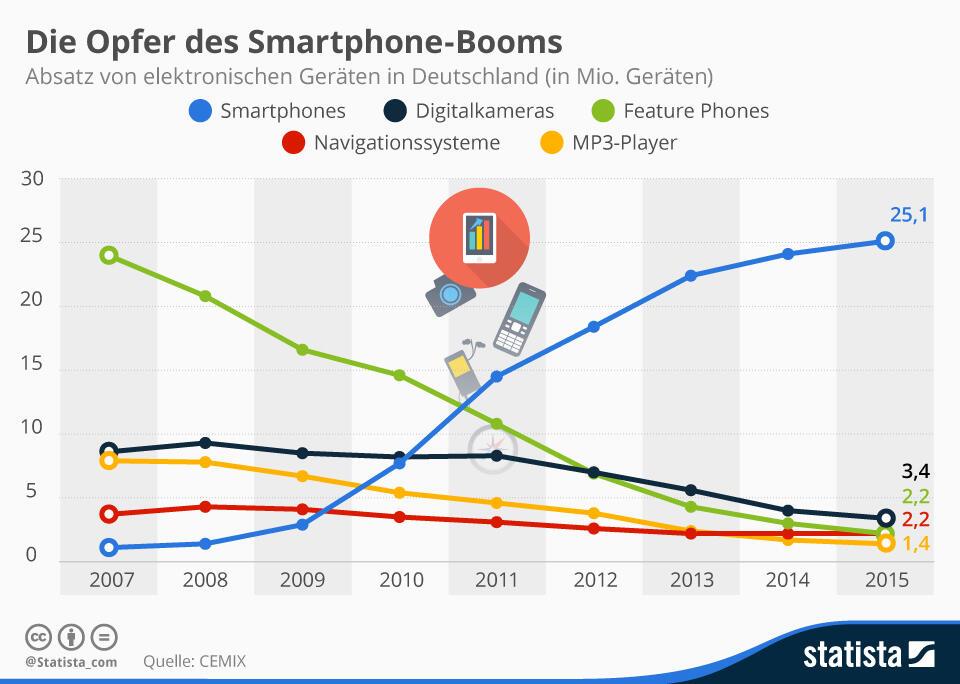 Smartphone Boom Verlierer Grafik