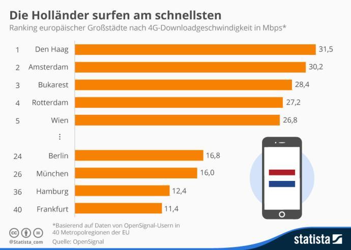 infografik_4410_ranking_der_schnellsten_4g_verbindung_in_europa_n