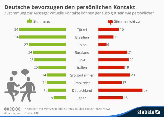 infografik_4452_bewertung_virtueller_interaktionen_mit_personen_oder_orten_n