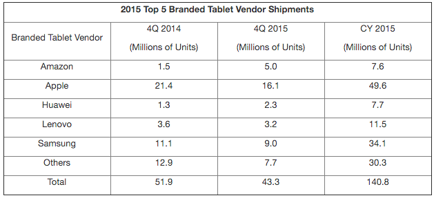 tablet sales 4-15