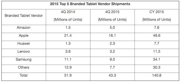 tablet sales 4-15