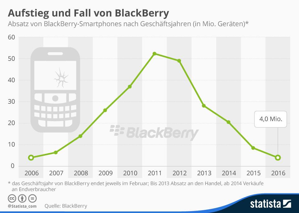 infografik_2795_weltweiter_absatz_von_blackberry_smartphones_n