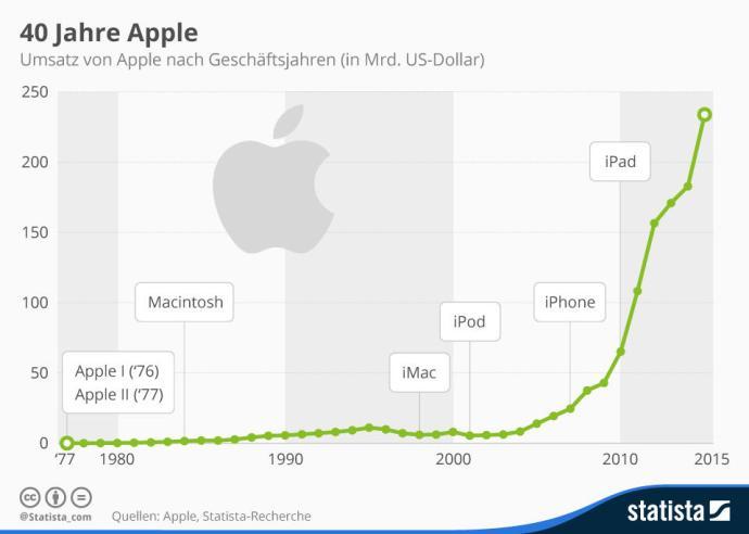 infografik_4570_umsatz_von_apple_seit_1977_n
