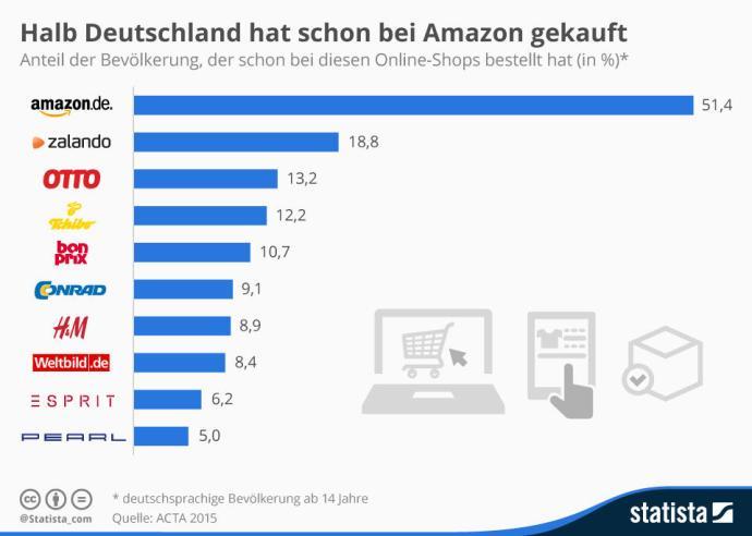 infografik_4715_die_populaersten_onlineshops_in_deutschland_n