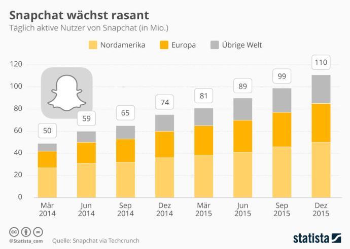 infografik_4917_taeglich_aktive_nutzer_von_snapchat_n