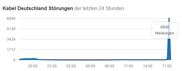 kabeldeutschland störung