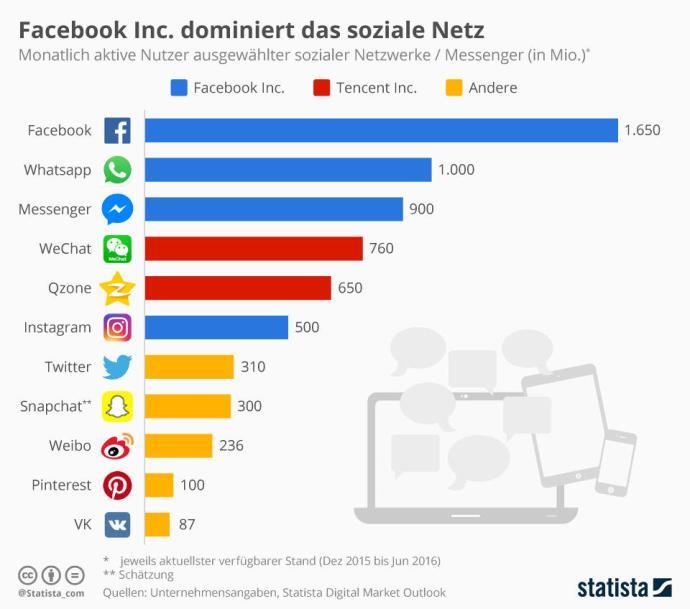 infografik_3056_weltweite_nutzerzahl_von_social_media_angeboten_n