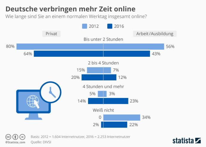 infografik_5158_online_zeit_an_einem_normalen_werktag_n