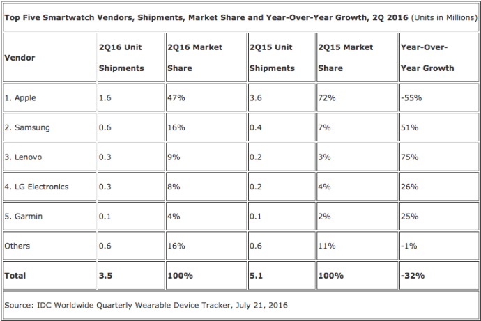 smartwatch sales