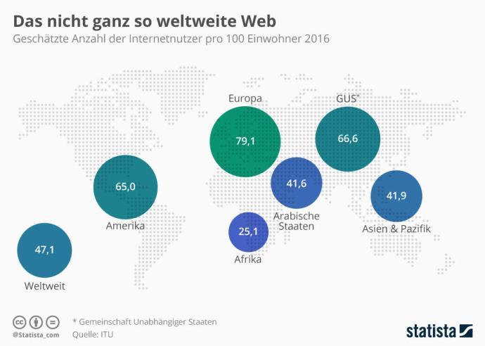 infografik_5583_geschaetzte_anzahl_der_internetnutzer_weltweit_n