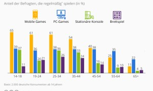statista mobile games deutschland
