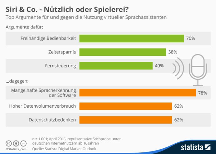 infografik_5704_argumente_fuer_und_gegen_digitale_sprachassistenten_n