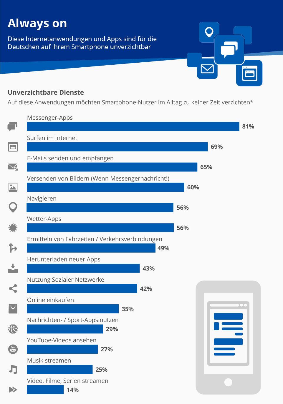 infografik_5832_unverzichtbare_internet_dienste_und_apps_n