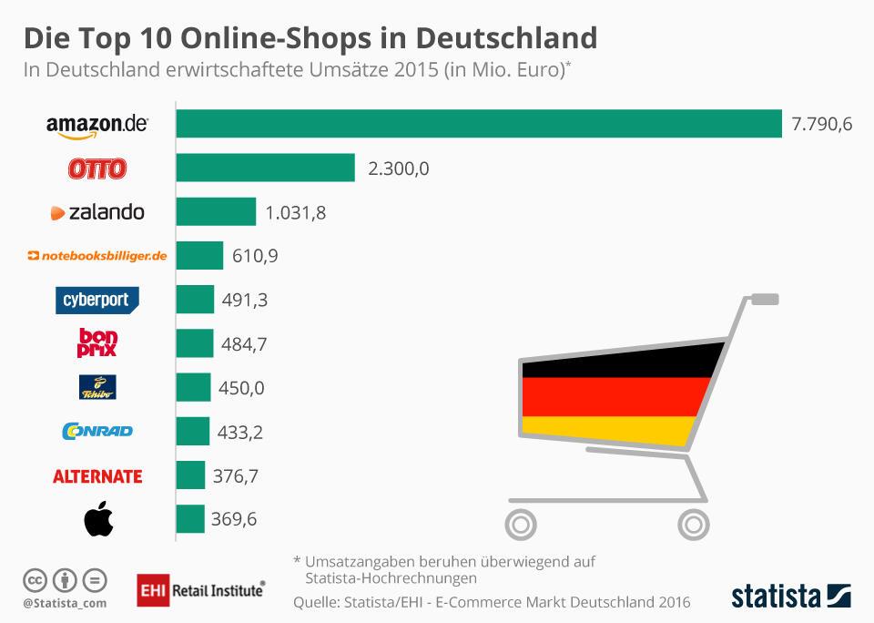 infografik_642_top_10_online_shops_in_deutschland_nach_umsatz_n