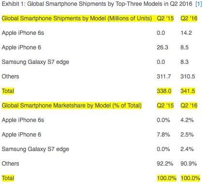 smartphone sales q2 16
