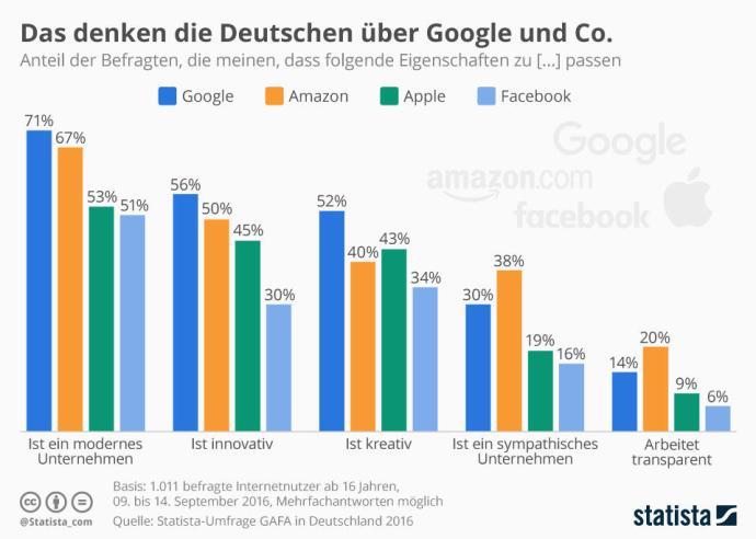 infografik_6064_eigenschaften_von_tech_unternehmen_n