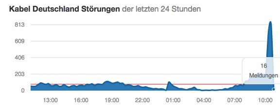 Kabel Deutschland Störungen der letzten 24 Stunden